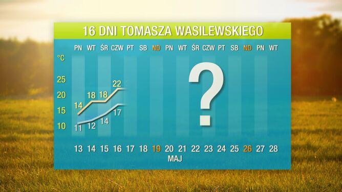 Prognoza pogody na 16 dni: <br />niebawem czeka nas duże ocieplenie